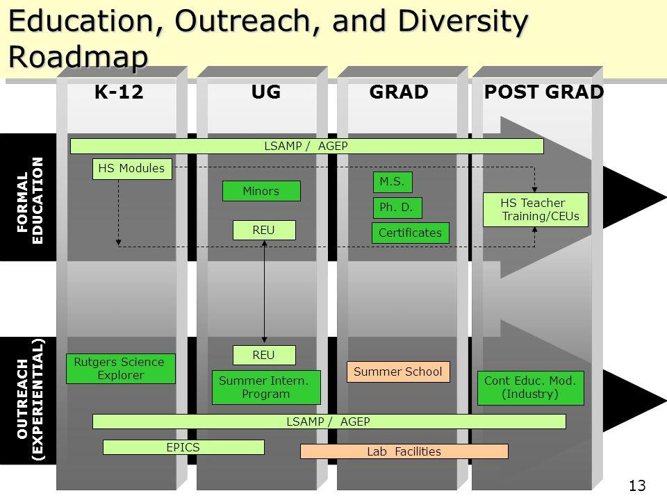 Center for Structured Organic Composites (C-SOC) Rutgers – NJIT – Purdue – UPRM 10/11/2005 13 UGGRADK-12 Rutgers Science Explorer REU POST GRAD Cont Educ.
