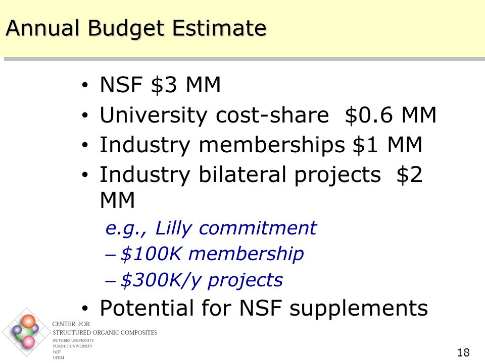 Center for Structured Organic Composites (C-SOC) Rutgers – NJIT – Purdue – UPRM 10/11/2005 18 Annual Budget Estimate NSF $3 MM University cost-share $0.6 MM Industry memberships $1 MM Industry bilateral projects $2 MM e.g., Lilly commitment – $100K membership – $300K/y projects Potential for NSF supplements