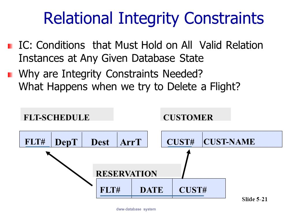 dww-database system RESERVATION FLT#DATECUST# FLT-SCHEDULE FLT# CUSTOMER CUST# CUST-NAME DepTDestArrT Relational Integrity Constraints IC: Conditions