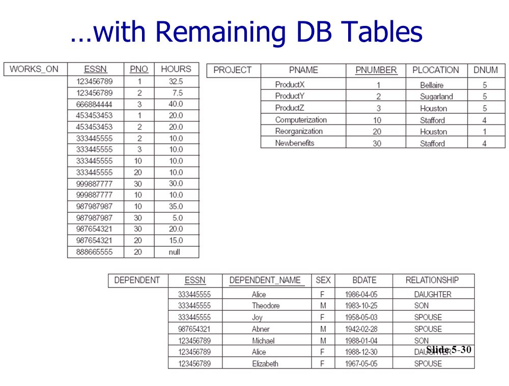 dww-database system …with Remaining DB Tables Slide 5-30