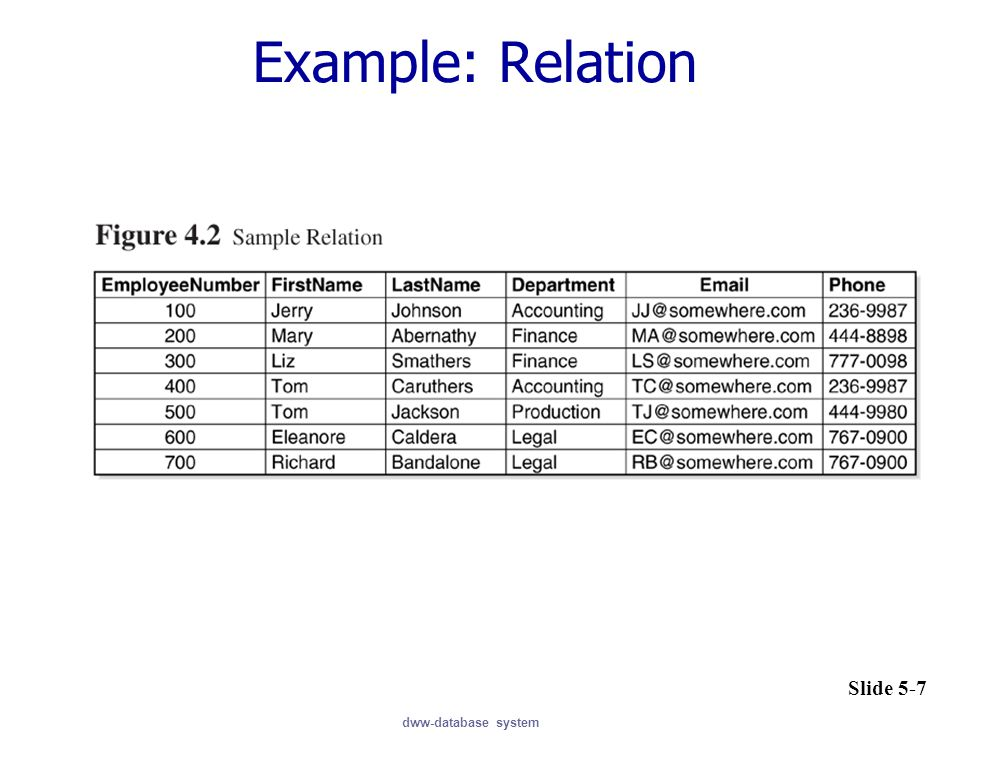 dww-database system Example: Relation Slide 5-7