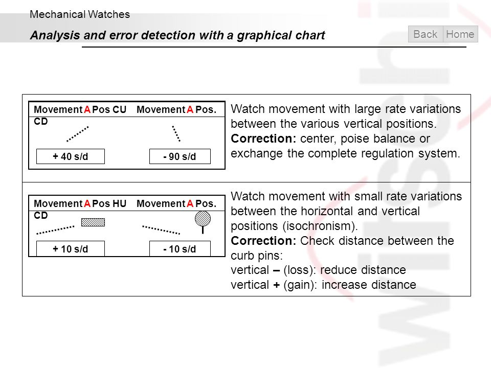 Mechanical Watches Analysis and error detection with a graphical chart Movement A Pos CU Movement A Pos. CD + 40 s/d- 90 s/d Watch movement with large