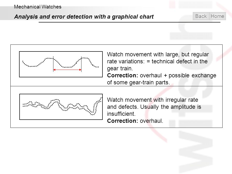 Mechanical Watches Analysis and error detection with a graphical chart Watch movement with irregular rate and defects. Usually the amplitude is insuff