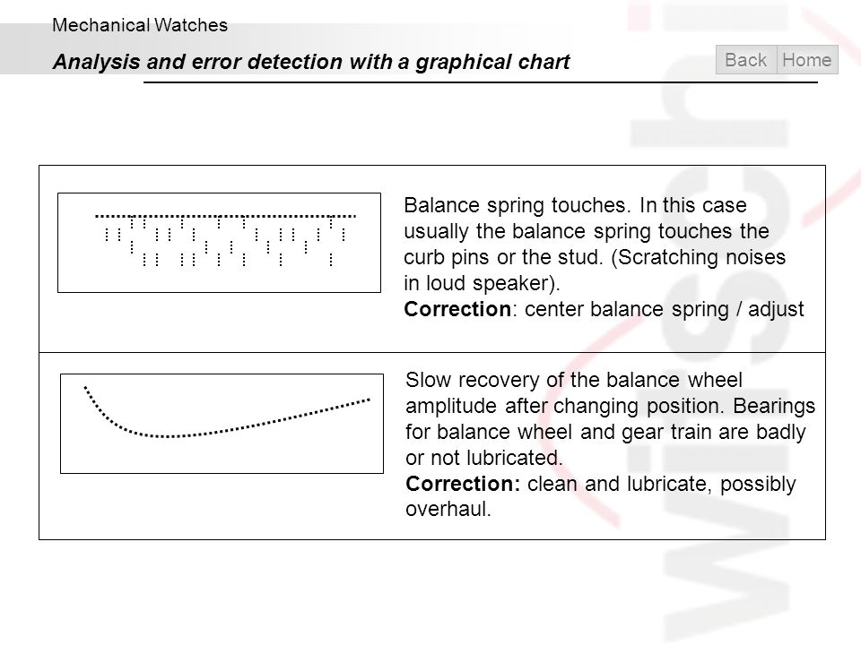 Mechanical Watches Analysis and error detection with a graphical chart Balance spring touches. In this case usually the balance spring touches the cur