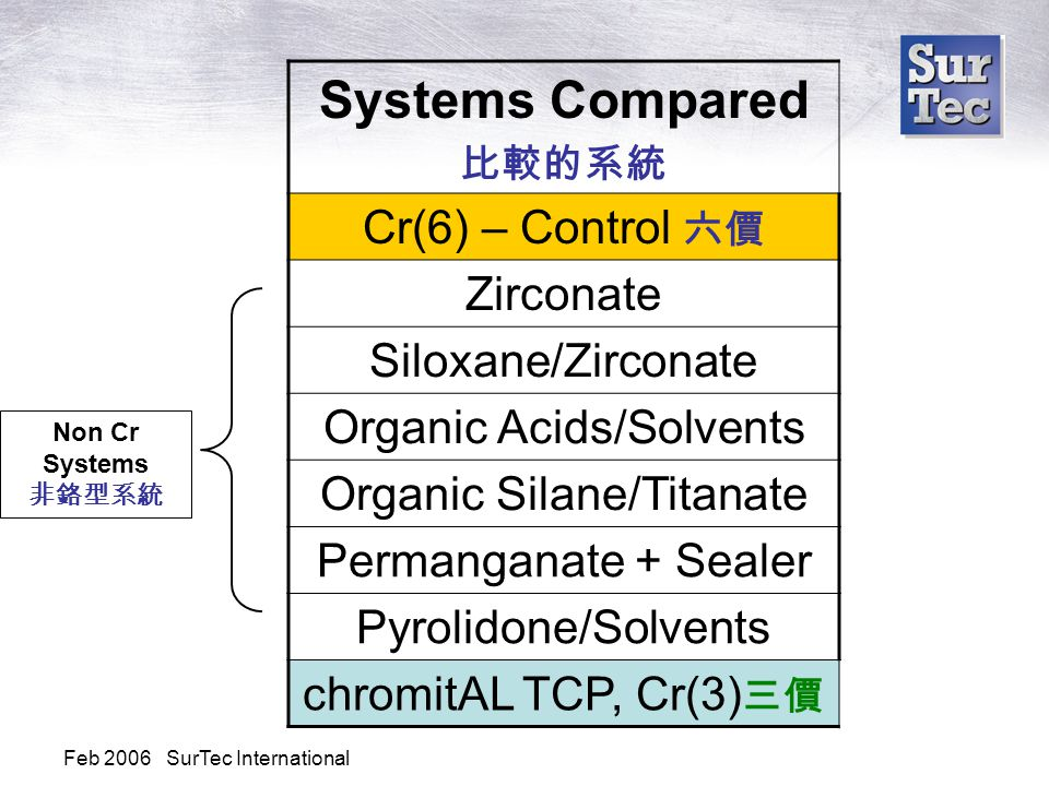 Feb 2006 SurTec International Systems Compared 比較的系統 Cr(6) – Control 六價 Zirconate Siloxane/Zirconate Organic Acids/Solvents Organic Silane/Titanate Permanganate + Sealer Pyrolidone/Solvents chromitAL TCP, Cr(3) 三價 Non Cr Systems 非鉻型系統