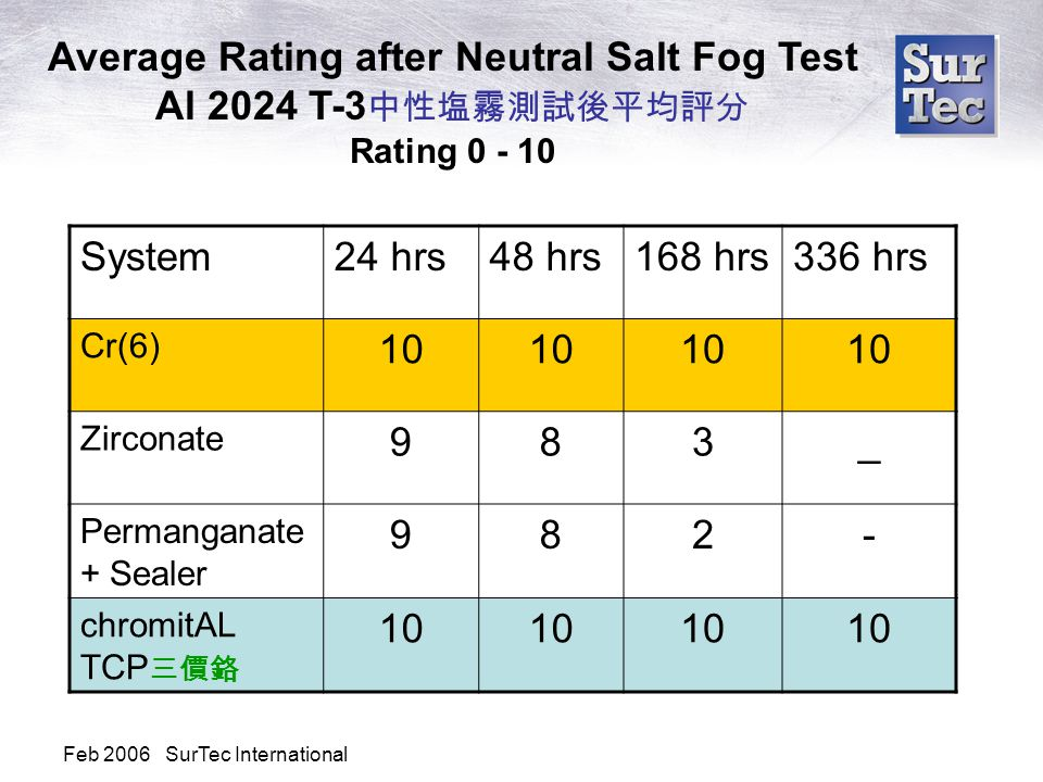 Feb 2006 SurTec International System24 hrs48 hrs168 hrs336 hrs Cr(6) 10 Zirconate 983_ Permanganate + Sealer 982- chromitAL TCP 三價鉻 10 Average Rating after Neutral Salt Fog Test Al 2024 T-3 中性塩霧測試後平均評分 Rating 0 - 10