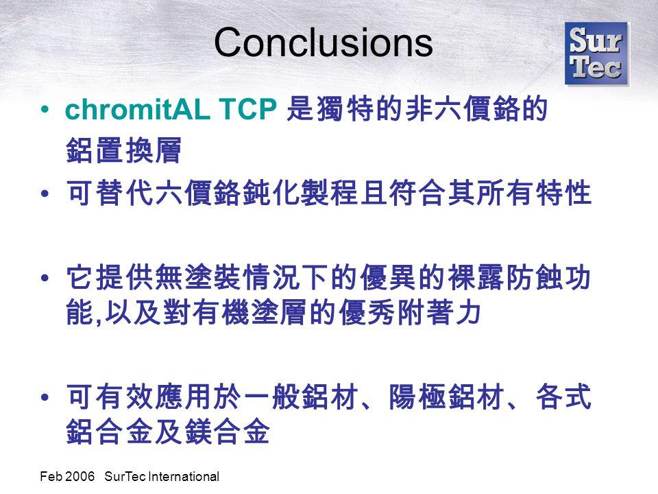 Feb 2006 SurTec International Conclusions chromitAL TCP 是獨特的非六價鉻的 鋁置換層 可替代六價鉻鈍化製程且符合其所有特性 它提供無塗裝情況下的優異的裸露防蝕功 能, 以及對有機塗層的優秀附著力 可有效應用於一般鋁材、陽極鋁材、各式 鋁合金及鎂合金