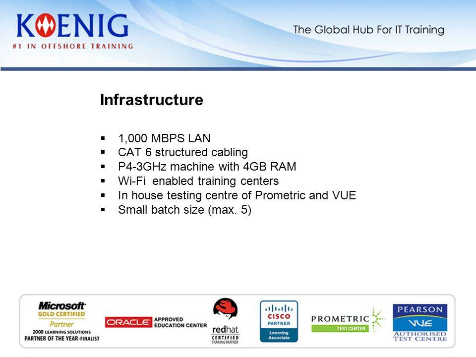 .NET 3.5  SQL Server 2008  Oracle 11g  Latest Cisco curriculum  AX 2009 Latest Technologies