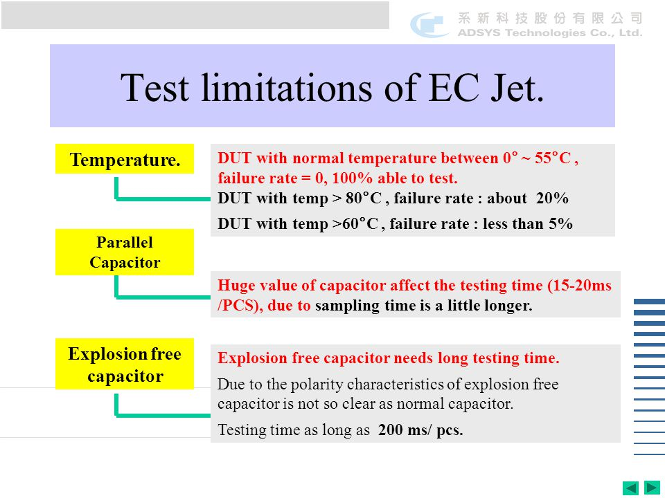 Test limitations of EC Jet. Temperature. Parallel Capacitor Explosion free capacitor DUT with normal temperature between 0° ~ 55°C, failure rate = 0,