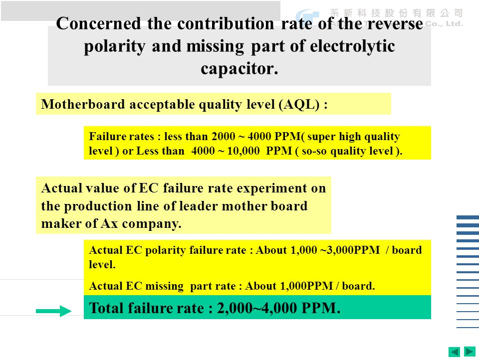 Concerned the contribution rate of the reverse polarity and missing part of electrolytic capacitor. Motherboard acceptable quality level (AQL) : Failu