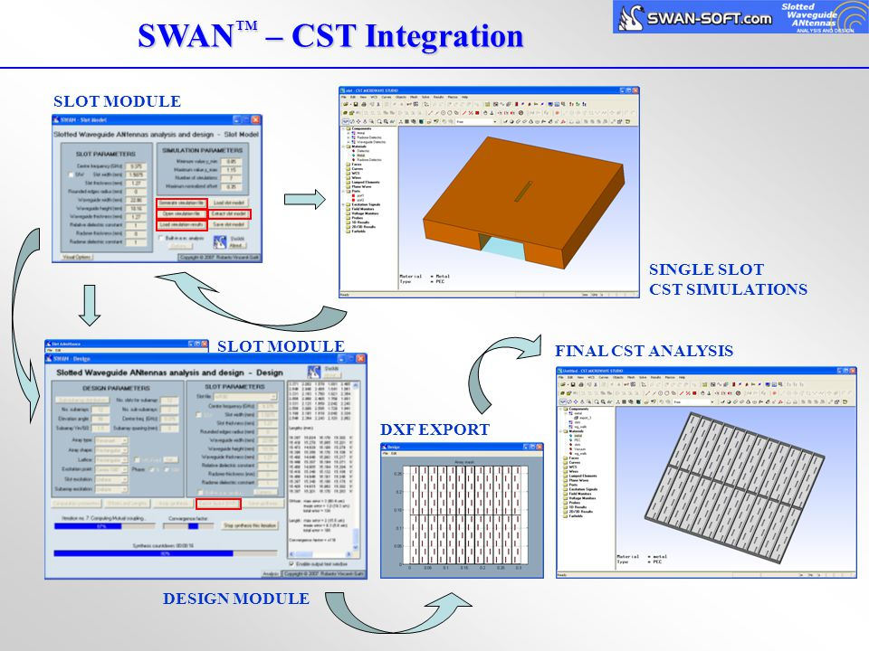 SWAN ™ – CST Integration SLOT MODULE SINGLE SLOT CST SIMULATIONS SLOT MODULE EXTRACTION DESIGN MODULE DXF EXPORT FINAL CST ANALYSIS