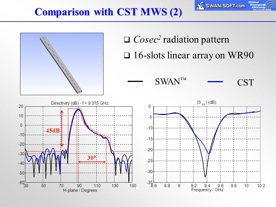 Cosec 2 radiation pattern  16-slots linear array on WR90 CST -45dB 30° Comparison with CST MWS (2)