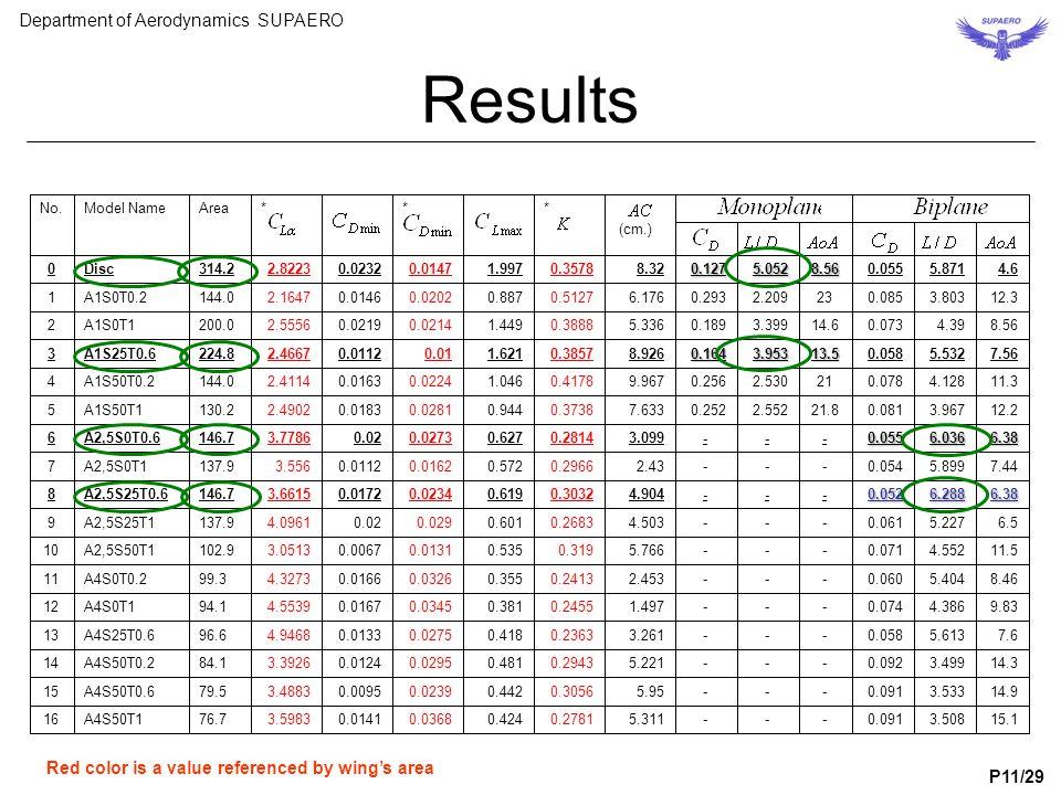Results 16 15 14 13 12 11 10 9 8 7 6 5 4 3 2 1 0 No. A4S50T1 A4S50T0.6 A4S50T0.2 A4S25T0.6 A4S0T1 A4S0T0.2 A2,5S50T1 A2,5S25T1 A2,5S25T0.6 A2,5S0T1 A2