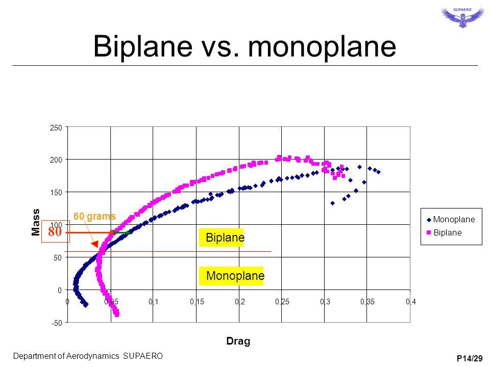 -50 0 50 100 150 200 250 00,050,10,150,20,250,30,350,4 Drag Mass Monoplane Biplane 60 grams Monoplane Biplane Biplane vs. monoplane Department of Aero