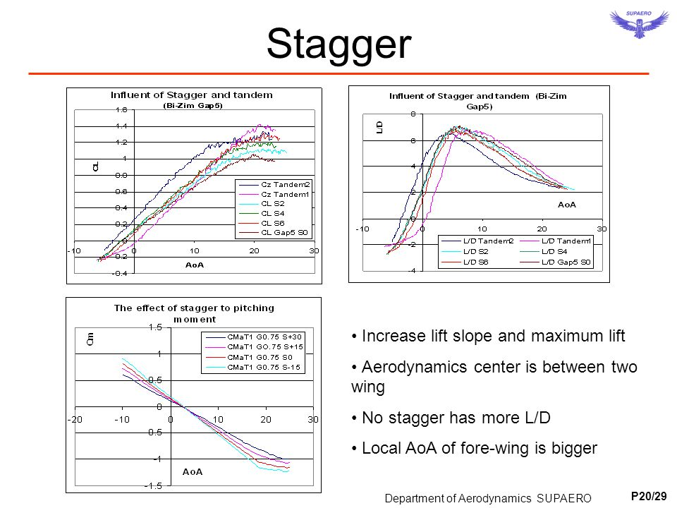 Stagger Increase lift slope and maximum lift Aerodynamics center is between two wing No stagger has more L/D Local AoA of fore-wing is bigger Departme