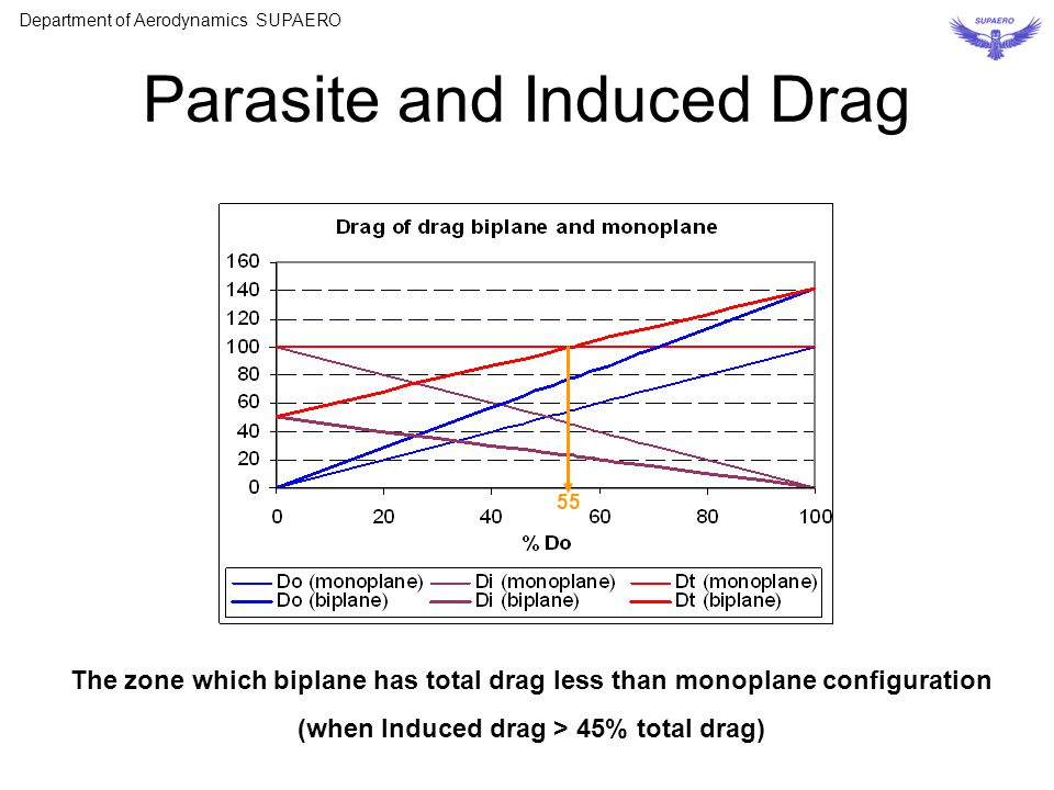 Parasite and Induced Drag The zone which biplane has total drag less than monoplane configuration (when Induced drag > 45% total drag) 55 Department o