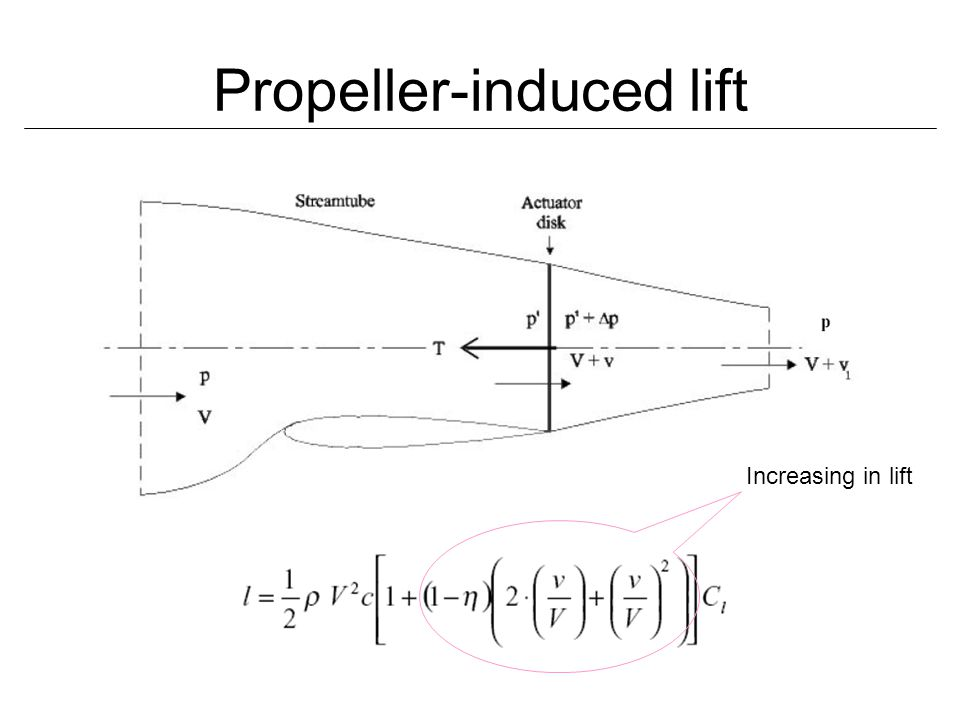 Propeller-induced lift Increasing in lift