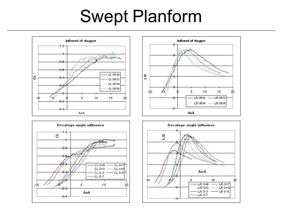 Swept Planform