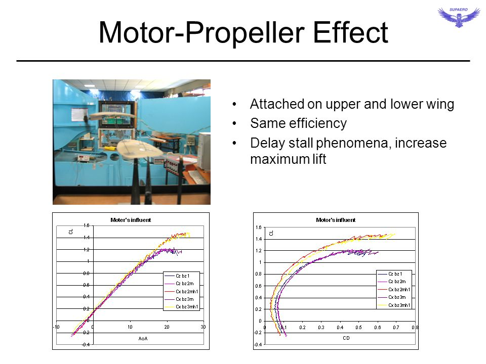 Motor-Propeller Effect Attached on upper and lower wing Same efficiency Delay stall phenomena, increase maximum lift