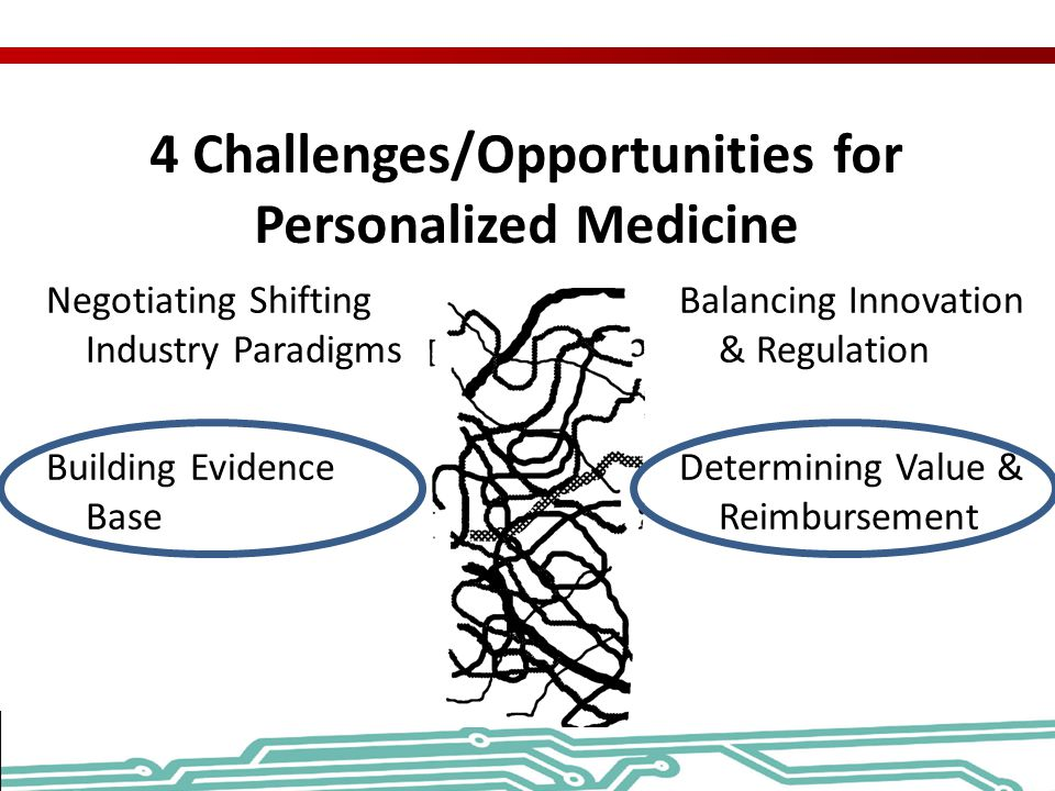 4 Challenges/Opportunities for Personalized Medicine Negotiating Shifting Industry Paradigms Building Evidence Base Balancing Innovation & Regulation
