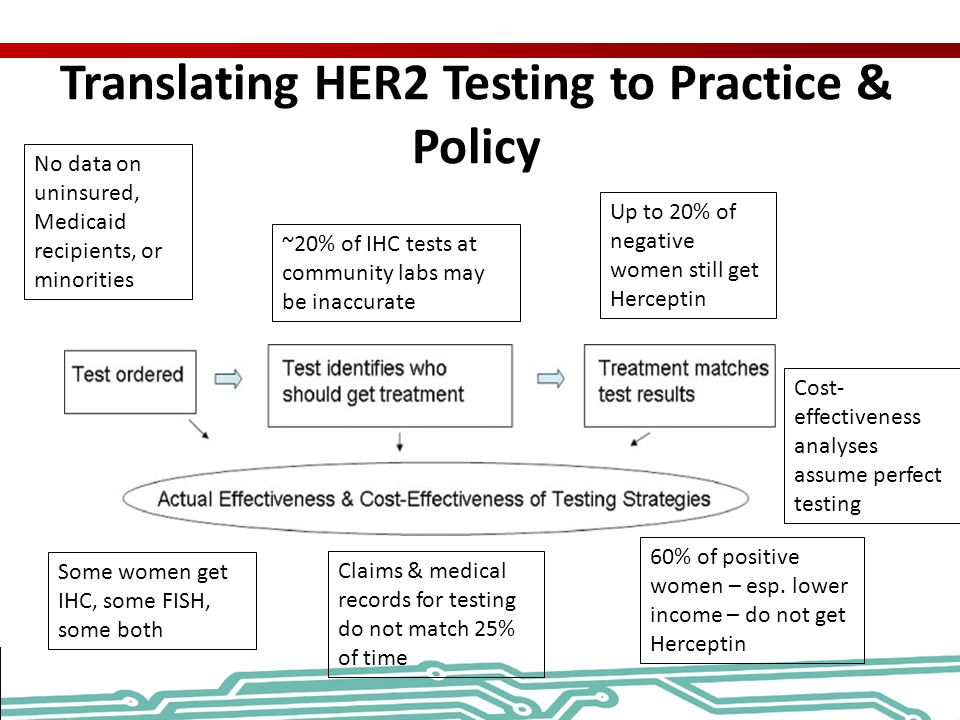 Translating HER2 Testing to Practice & Policy No data on uninsured, Medicaid recipients, or minorities ~20% of IHC tests at community labs may be inac