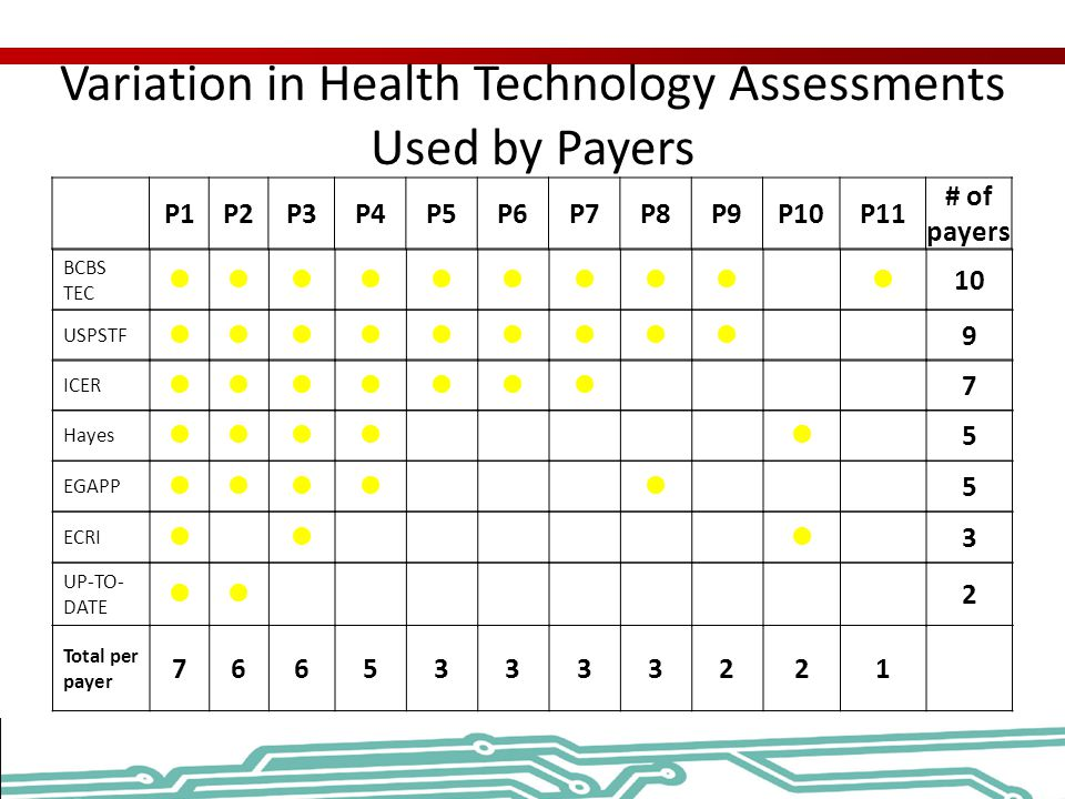 Variation in Health Technology Assessments Used by Payers P1P2P3P4P5P6P7P8P9P10P11 # of payers BCBS TEC 10 USPSTF 9 ICER 7 Hayes 5 EGAPP 5 ECRI 3 UP-T