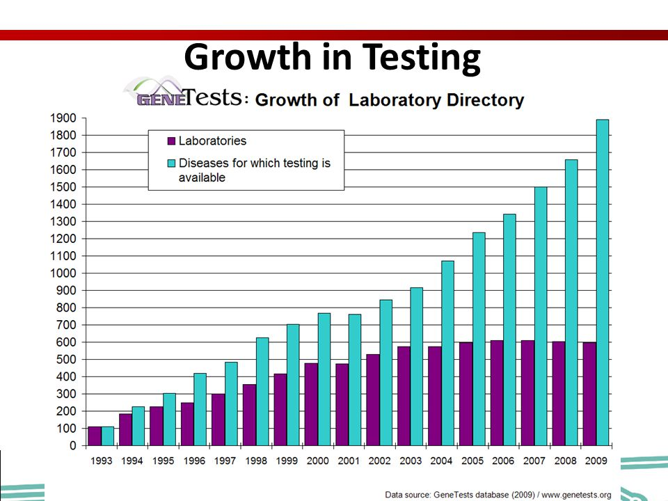 Growth in Testing