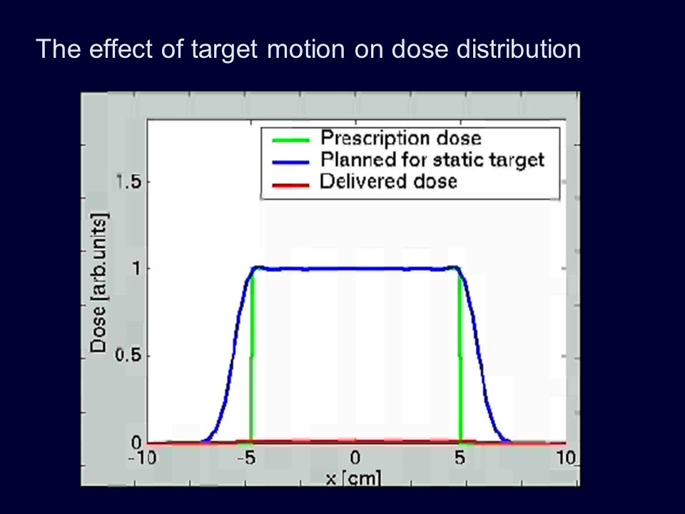The effect of target motion on dose distribution