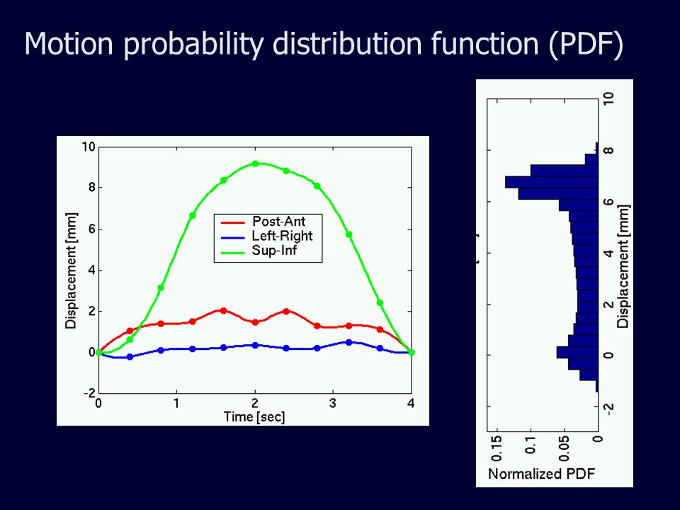 Motion-compensation in IMRT treatment planning If the motion (PDF) is known (reproducible), the dosimetric effect can be reduced – Deconvolution of intensity map – Planning with smeared beams –.