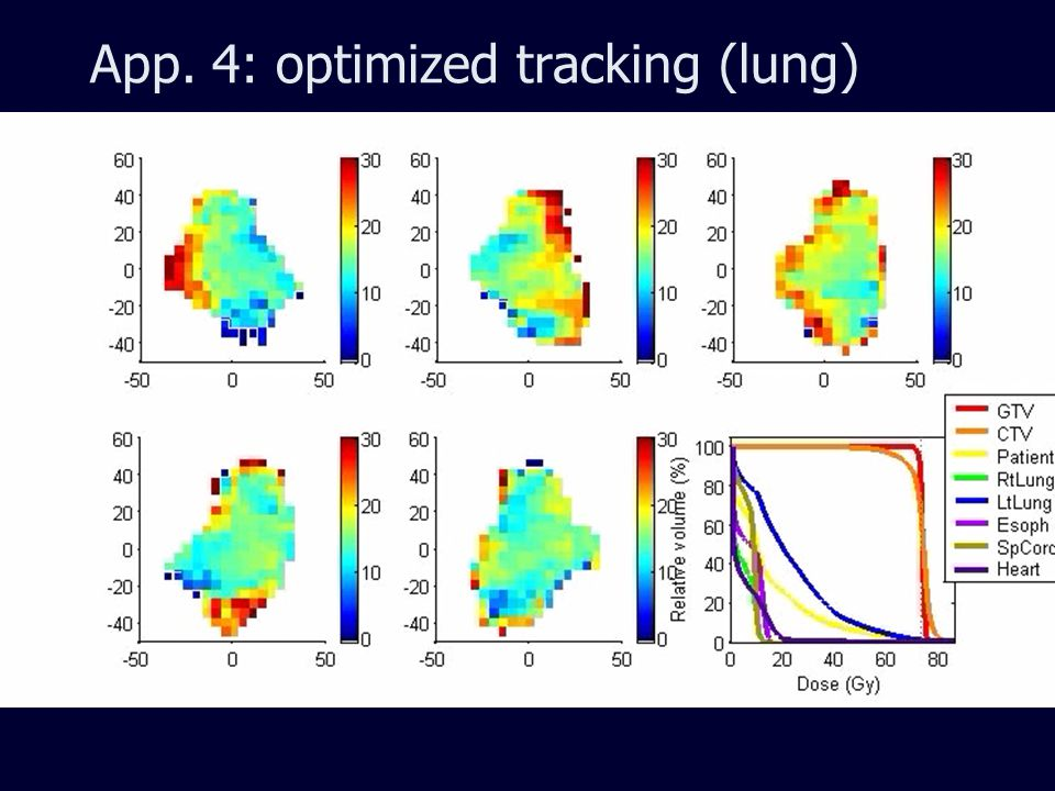 App. 4: optimized tracking (lung)