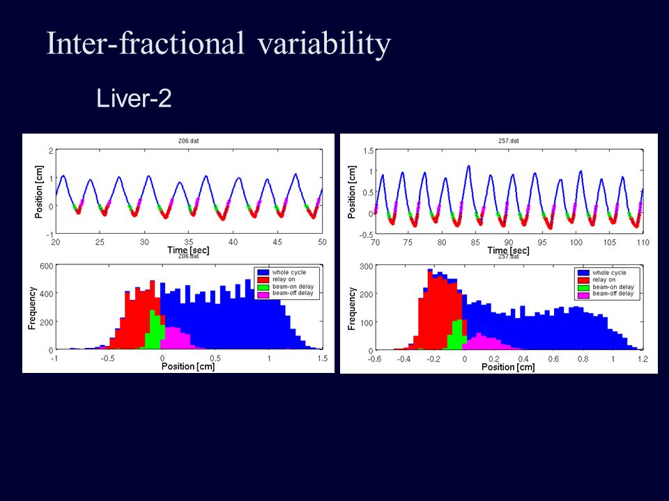 Inter-fractional variability Liver-2