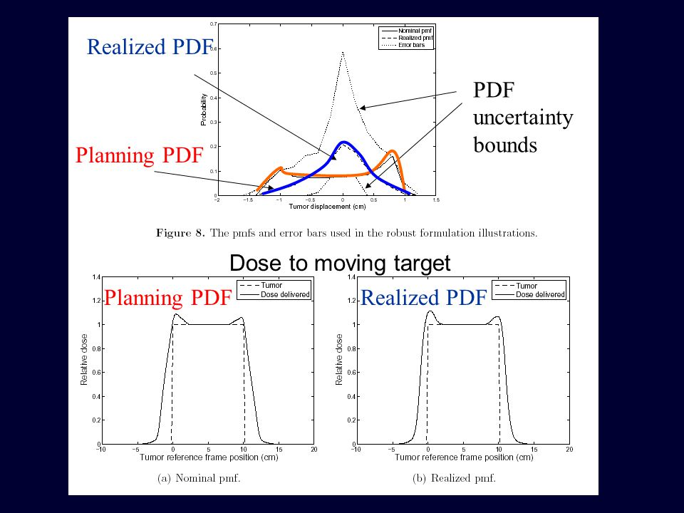 PDF uncertainty bounds Realized PDF Planning PDF Dose to moving target