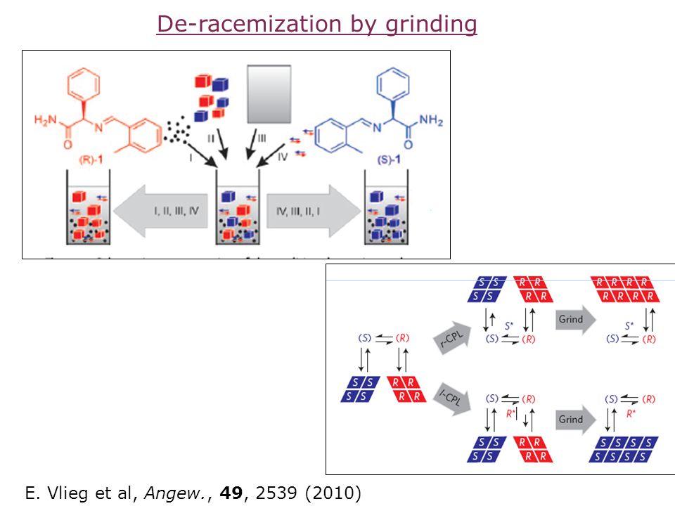 E. Vlieg et al, Angew., 49, 2539 (2010) De-racemization by grinding