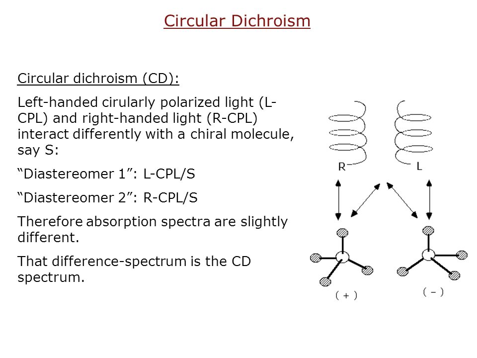Circular dichroism (CD): Left-handed cirularly polarized light (L- CPL) and right-handed light (R-CPL) interact differently with a chiral molecule, sa