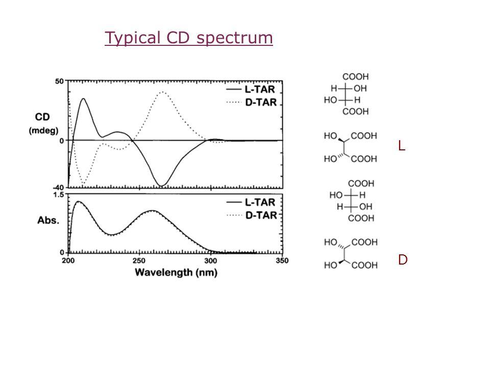 LDLD Typical CD spectrum
