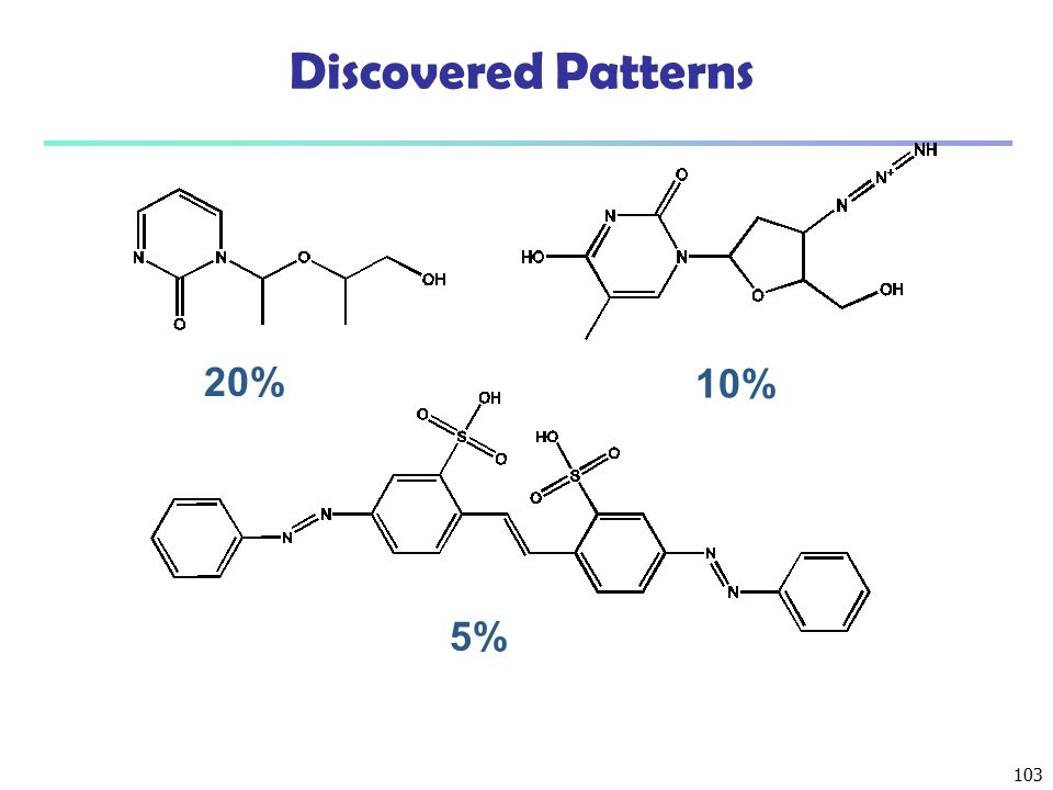 103 Discovered Patterns 20% 10% 5%