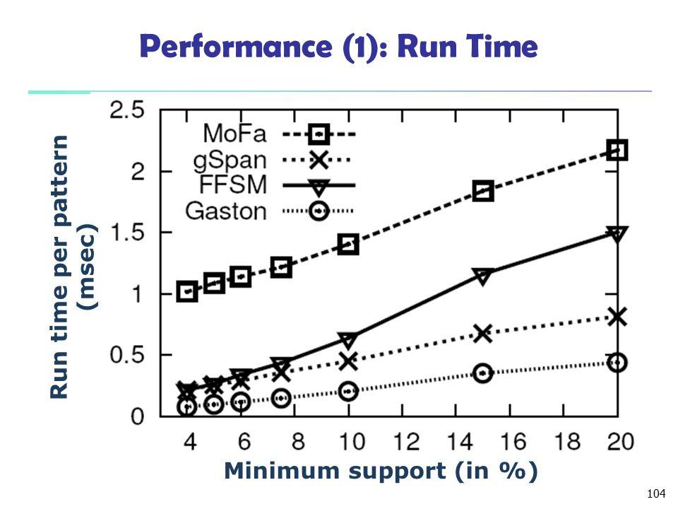 104 Performance (1): Run Time Minimum support (in %) Run time per pattern (msec)