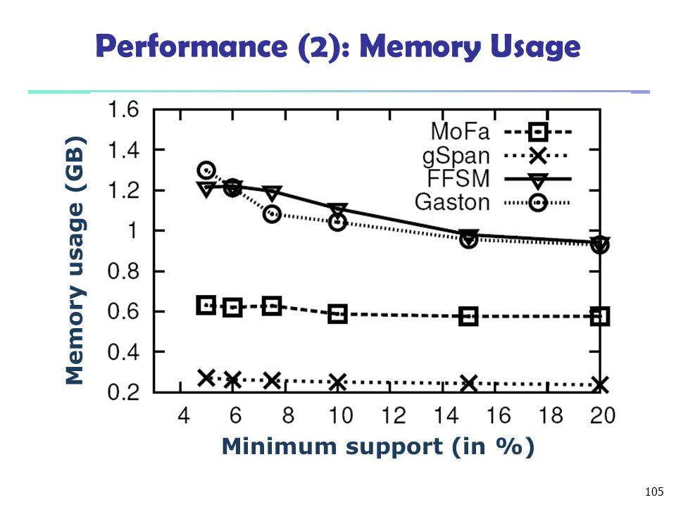 105 Performance (2): Memory Usage Minimum support (in %) Memory usage (GB)