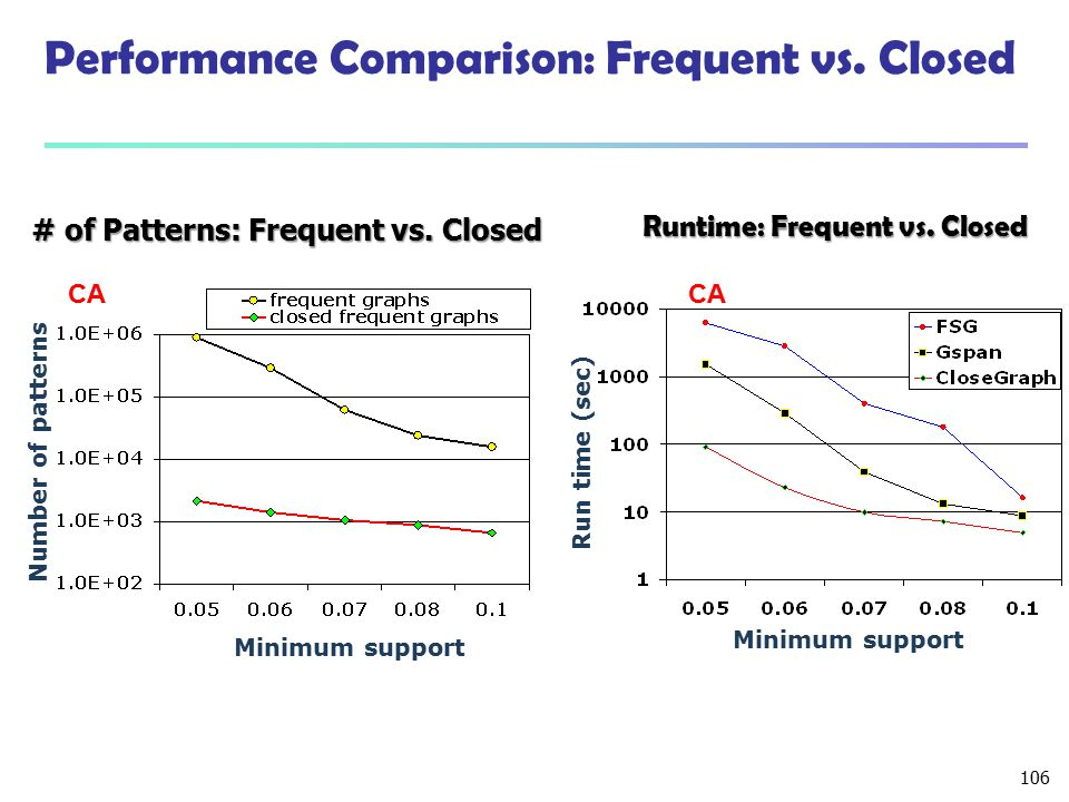 106 Performance Comparison: Frequent vs. Closed CA Minimum support Number of patterns # of Patterns: Frequent vs. Closed Minimum support Run time (sec