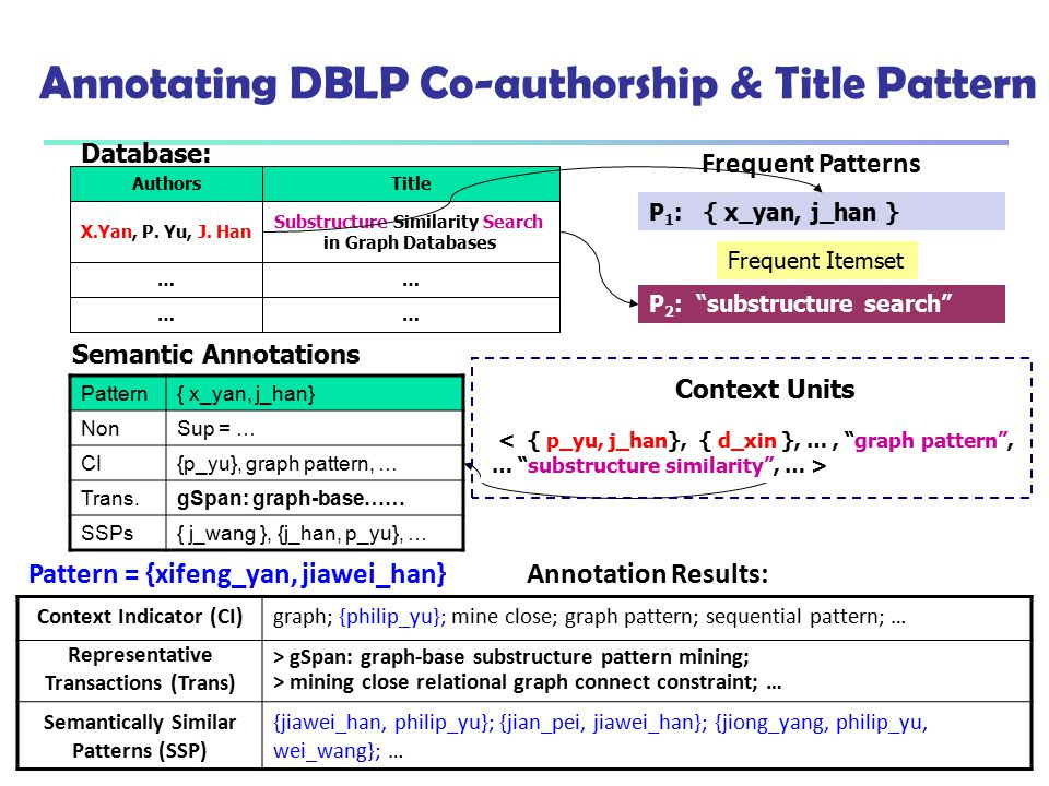 Annotating DBLP Co-authorship & Title Pattern Substructure Similarity Search in Graph Databases X.Yan, P. Yu, J. Han …… …… Database: TitleAuthors Freq
