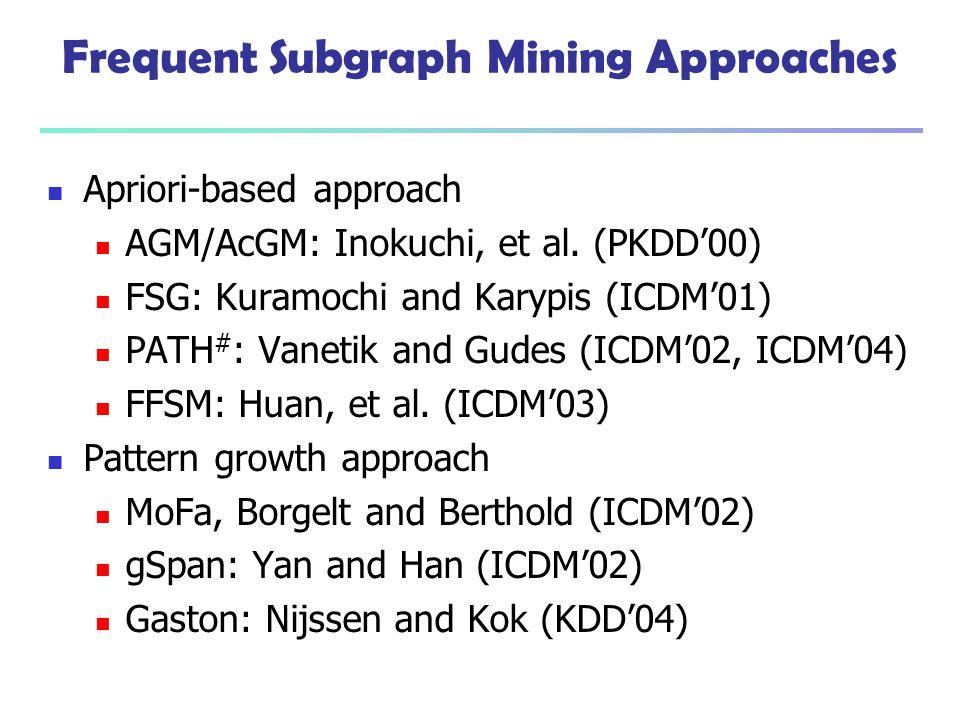 Frequent Subgraph Mining Approaches Apriori-based approach AGM/AcGM: Inokuchi, et al. (PKDD'00) FSG: Kuramochi and Karypis (ICDM'01) PATH # : Vanetik