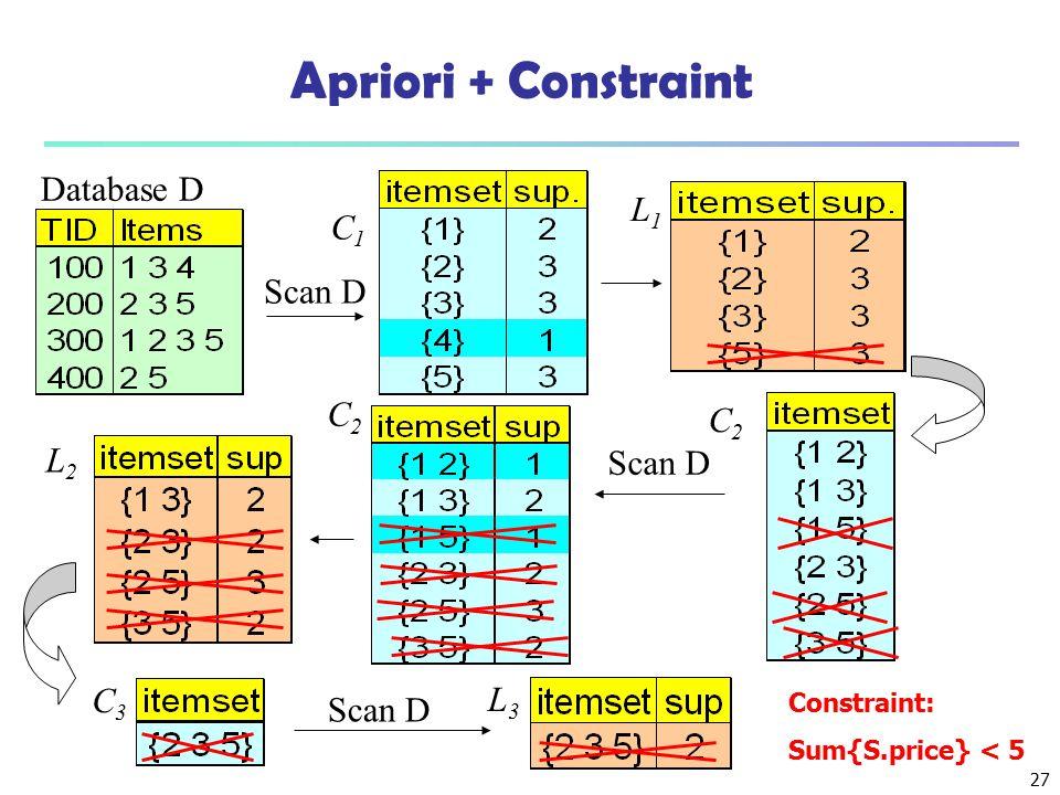 27 Apriori + Constraint Database D Scan D C1C1 L1L1 L2L2 C2C2 C2C2 C3C3 L3L3 Constraint: Sum{S.price} < 5