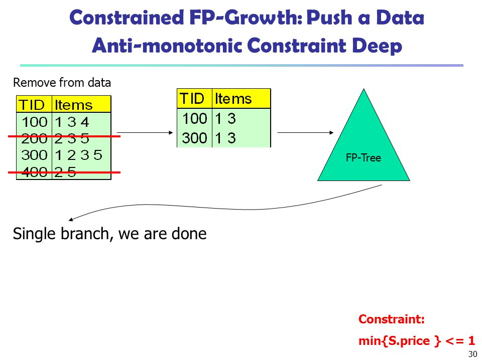 30 Constrained FP-Growth: Push a Data Anti-monotonic Constraint Deep Constraint: min{S.price } <= 1 FP-Tree Single branch, we are done Remove from dat