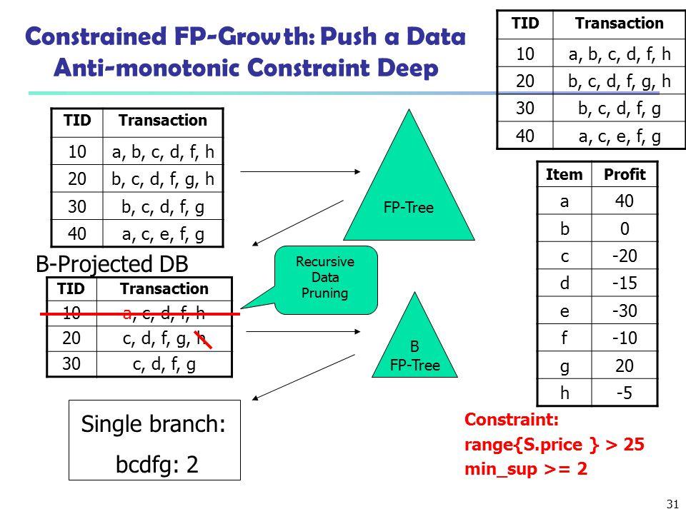 31 Constrained FP-Growth: Push a Data Anti-monotonic Constraint Deep Constraint: range{S.price } > 25 min_sup >= 2 FP-Tree TIDTransaction 10a, c, d, f