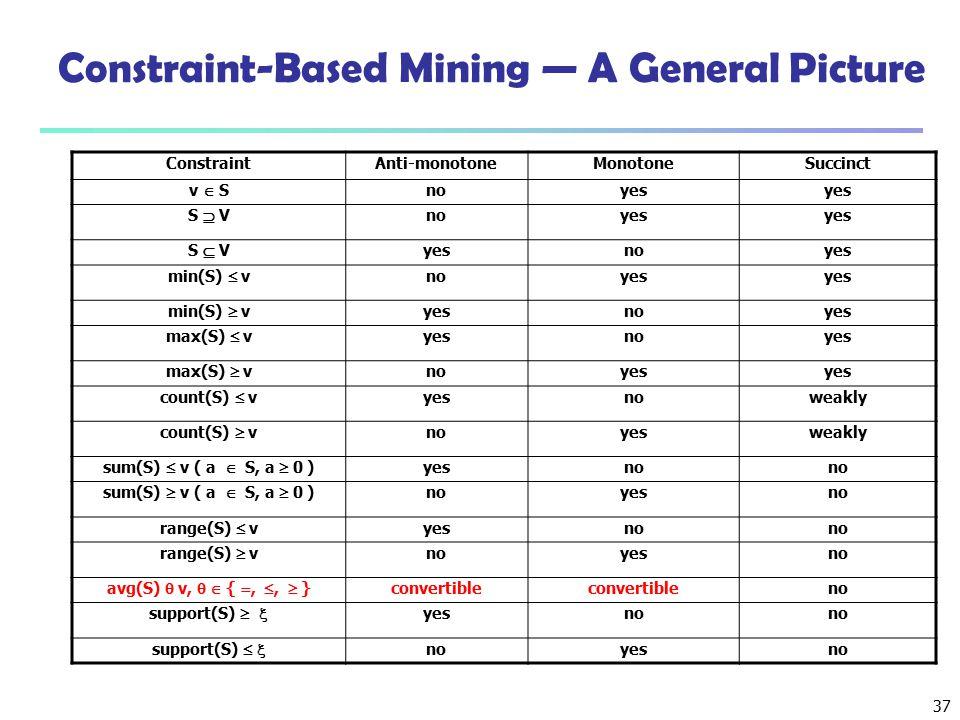 37 Constraint-Based Mining — A General Picture ConstraintAnti-monotoneMonotoneSuccinct v  S noyes S  V noyes S  V yesnoyes min(S)  v noyes min(S)