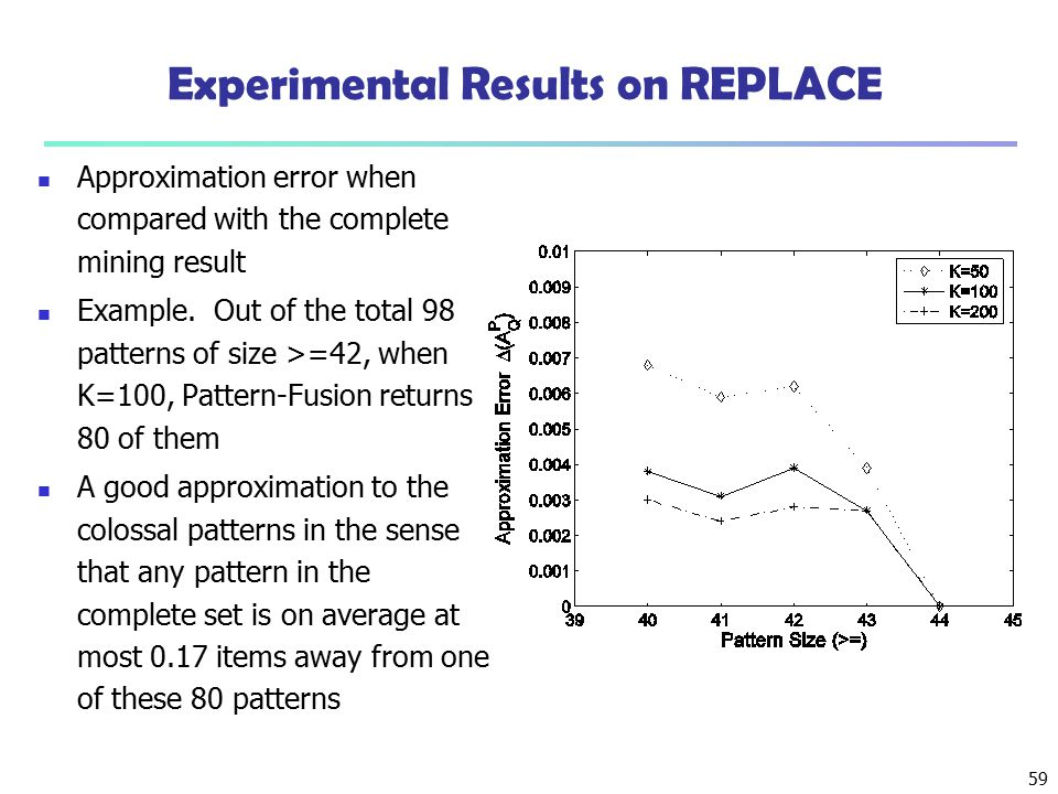 59 Experimental Results on REPLACE Approximation error when compared with the complete mining result Example. Out of the total 98 patterns of size >=4