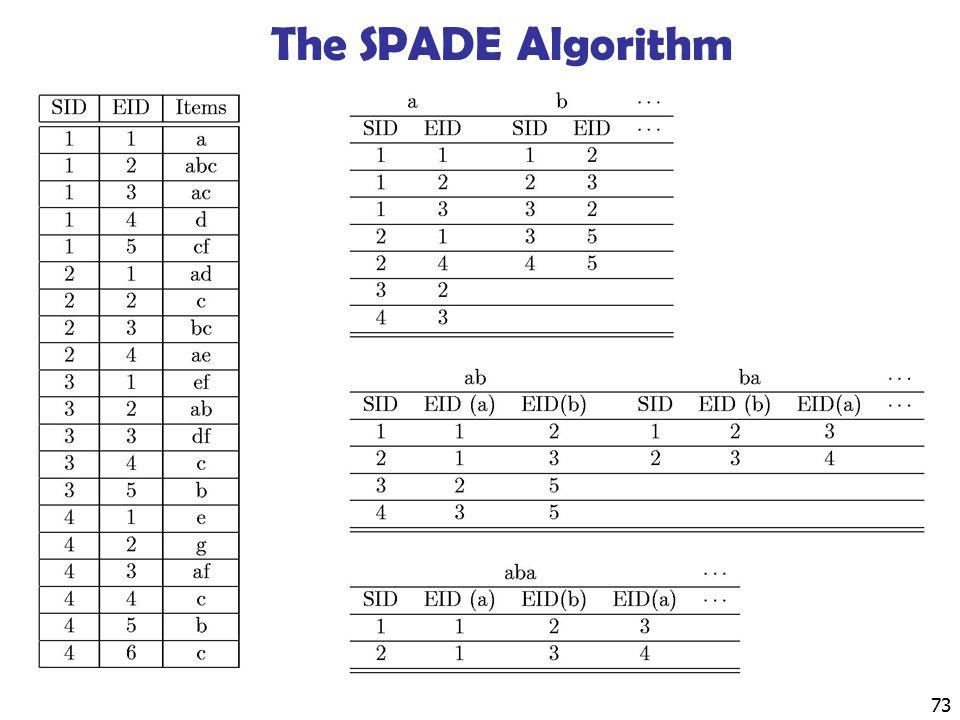 73 The SPADE Algorithm