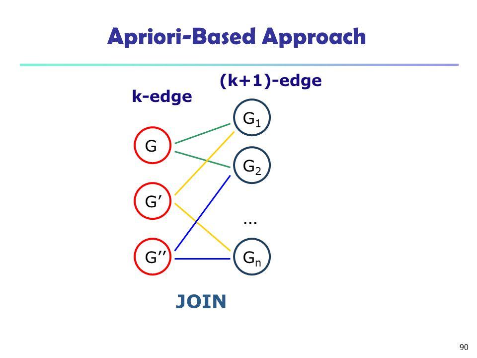 90 Apriori-Based Approach … G G1G1 G2G2 GnGn k-edge (k+1)-edge G' G'' JOIN