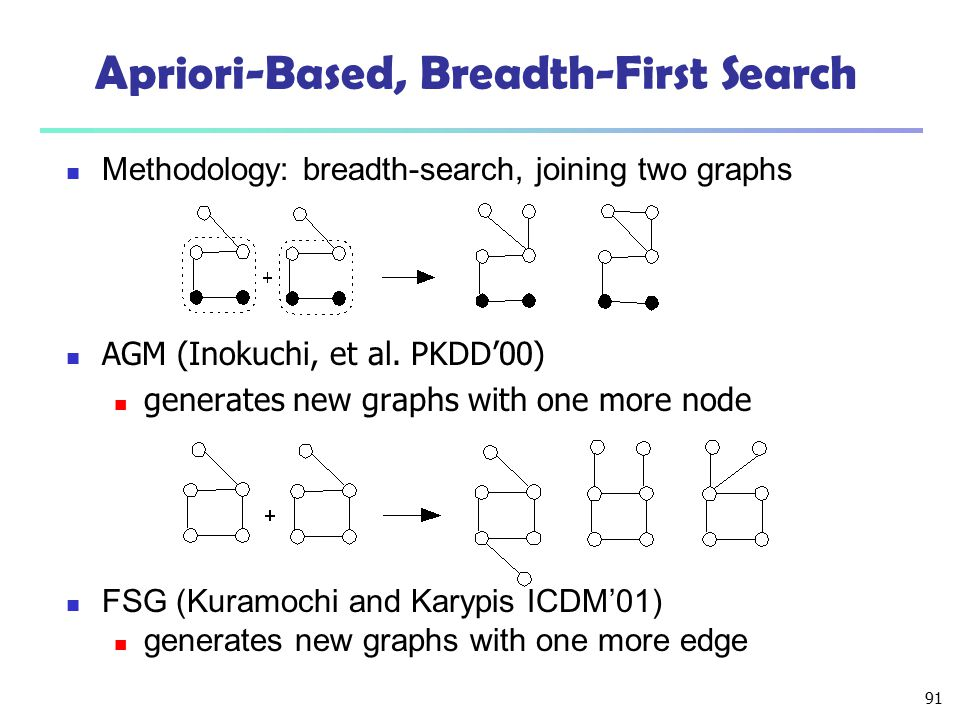 91 Apriori-Based, Breadth-First Search AGM (Inokuchi, et al. PKDD'00) generates new graphs with one more node Methodology: breadth-search, joining two