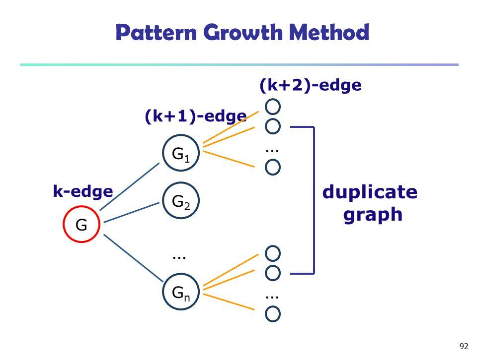 92 Pattern Growth Method … G G1G1 G2G2 GnGn k-edge (k+1)-edge … (k+2)-edge … duplicate graph